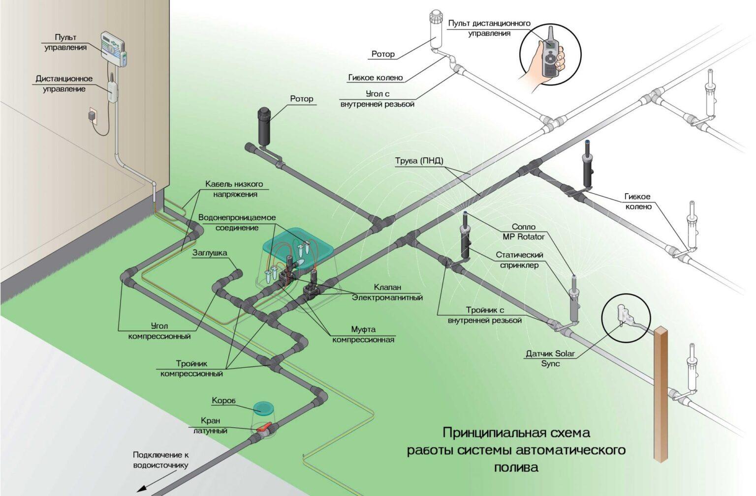 Системы полива - интернет-магазин оборудования для ...